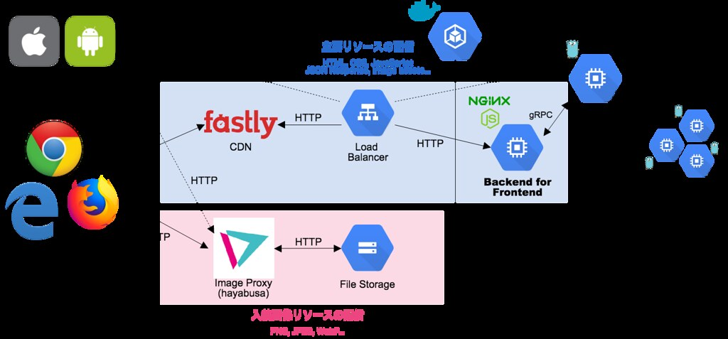 GCP を使った Microservice 群と、Backend For Frontend なサーバ、CDN(Fastly, hayabusa)