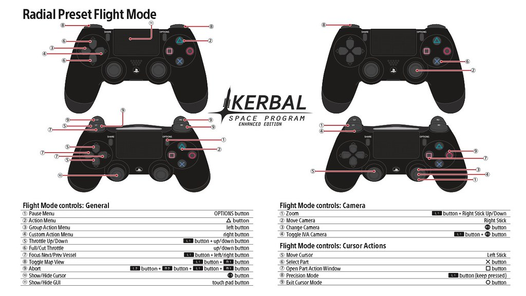 Kerbal Space Program PS4 Controls: Radial Preset Flight Mode