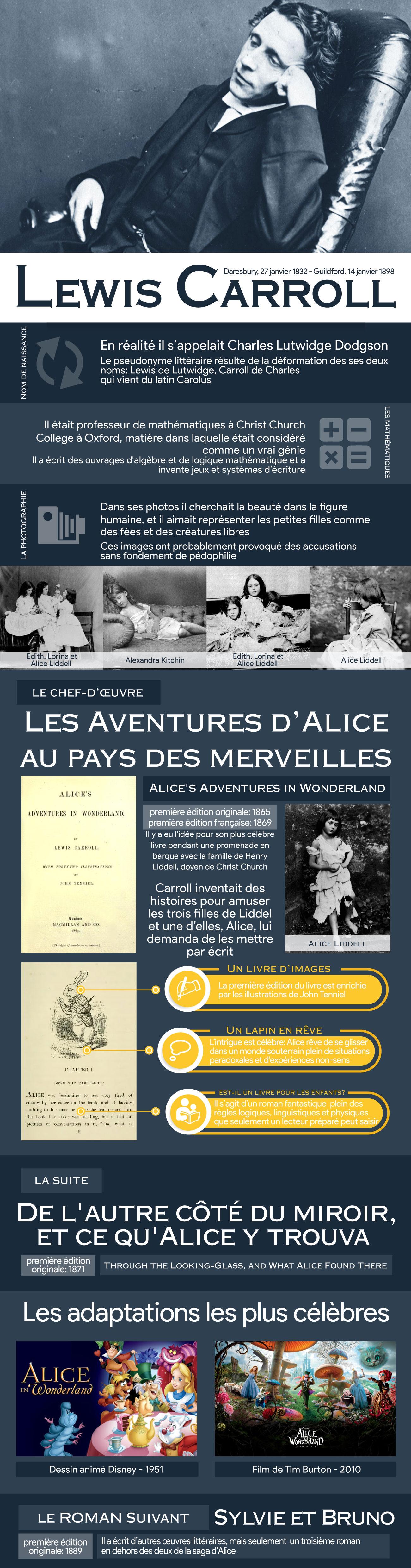 LEWIS-CARROLL.fr