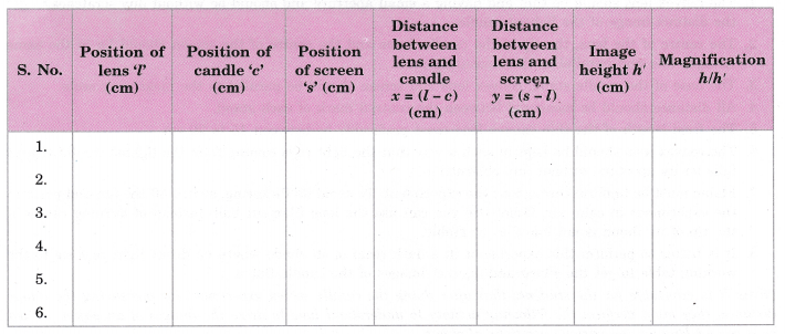 cbse-class-10-science-practical-skills-image-formation-by-a-convex-lens-5