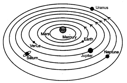 ncert-solutions-for-class-8-science-stars-and-the-solar-system-1