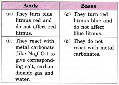 cbse-class-10-science-practical-skills-properties-of-acids-and-bases-10