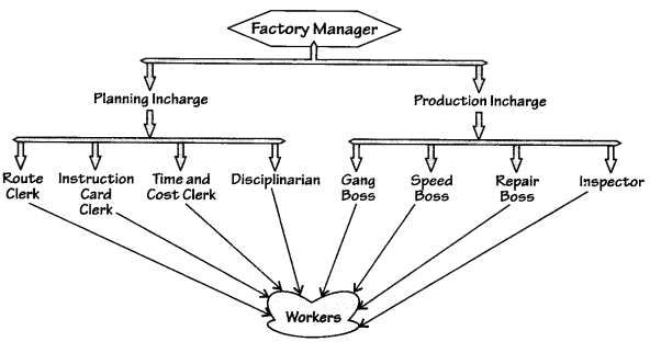 principle of management solved case study Mgt503- principles of management midterm solved paper midterm examination  low level management has a complete authority to make decisions in case of:  which of the following behavior had dramatically influenced by hawthorne studies.
