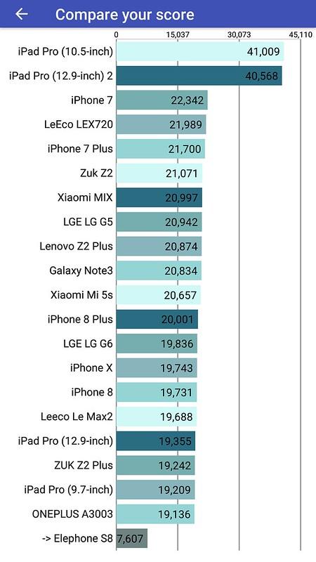 Elephone S8 ベンチマーク (40)
