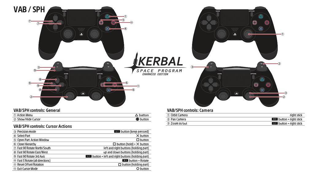Kerbal Space Program PS4 Controls: VAB / SPH