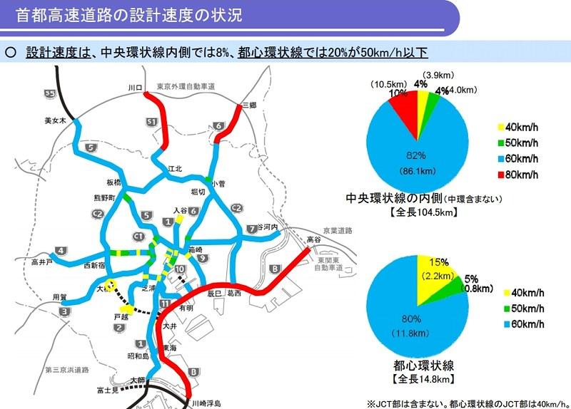 首都高速の最高速度 (2)