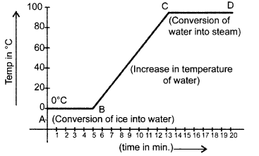 cbse-class-9-science-practical-skills-melting-point-of-ice-and-boiling-point-of-water-8