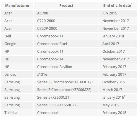 EOL Chromebooks