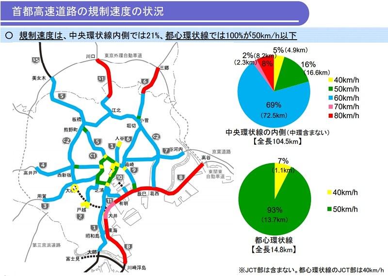 首都高速の最高速度 (1)