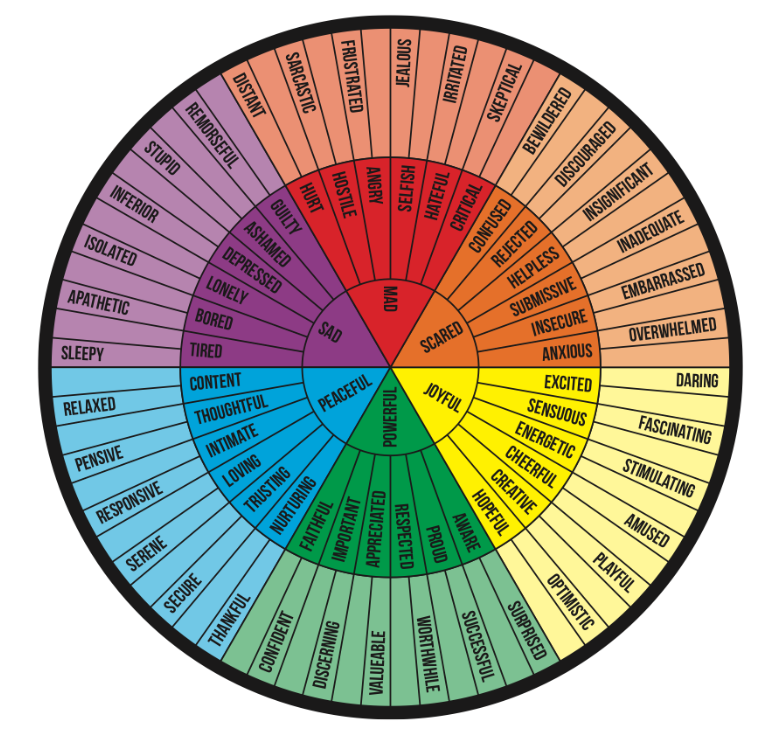 It's just a graphic of Shocking Emotions Wheel Printable