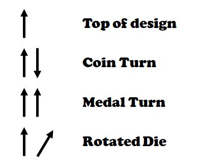 Die Orientation chart