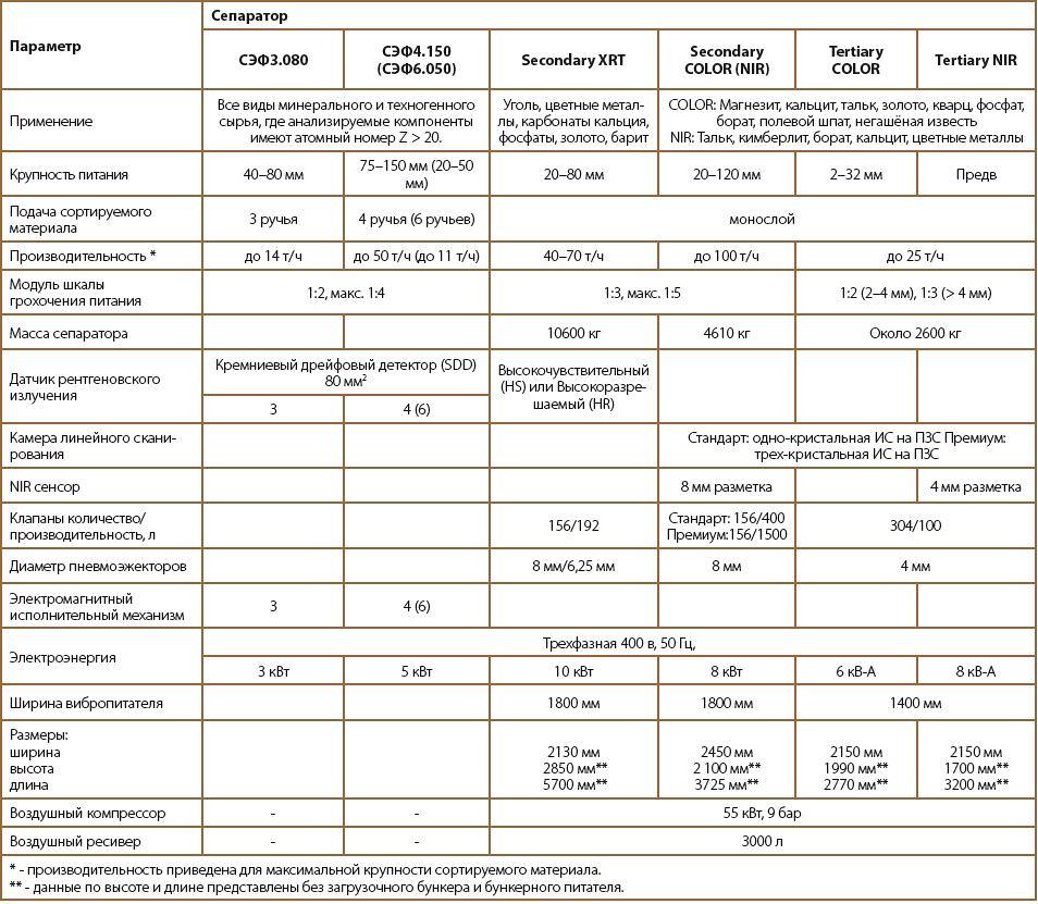 Таблица сравнения сепараторов