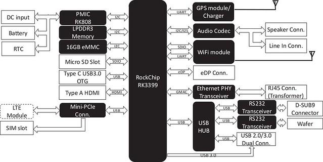 PICO-3399-Block-Diagram