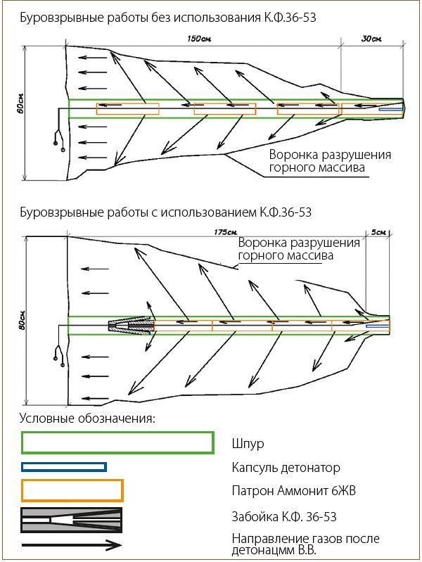 Схема разрушения горного массива
