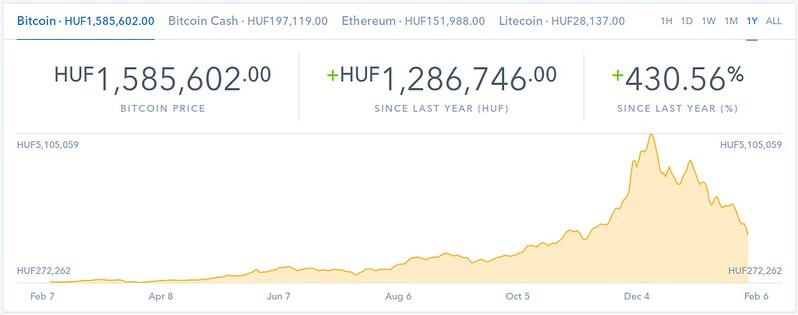 Tovább szökik a levegő a Bitcoin lufiból