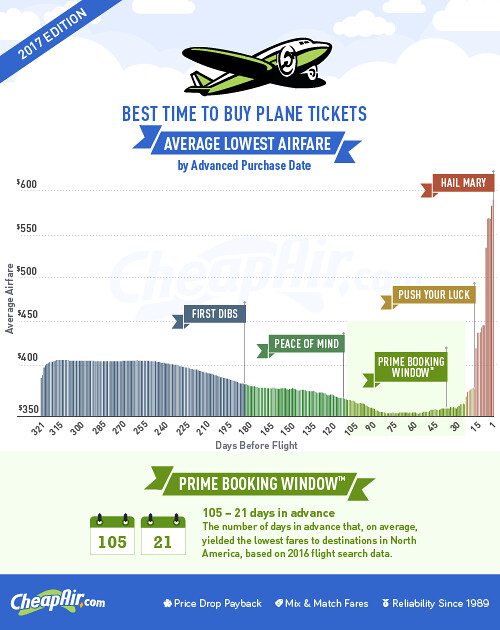 When to buy cheap airline tickets