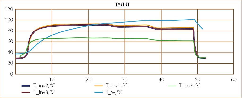 графики температур силовых модулей инвертора (T_inv1.. T_inv4) и обмотки двигателя (T_w)
