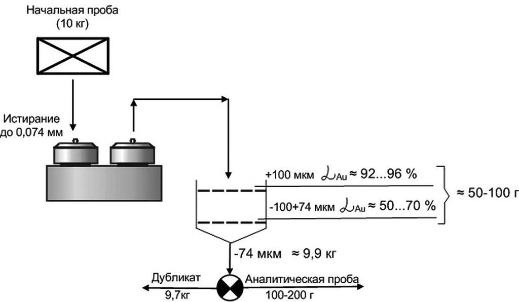 Технологическая схема обработки керновой пробы без предварительного дробления