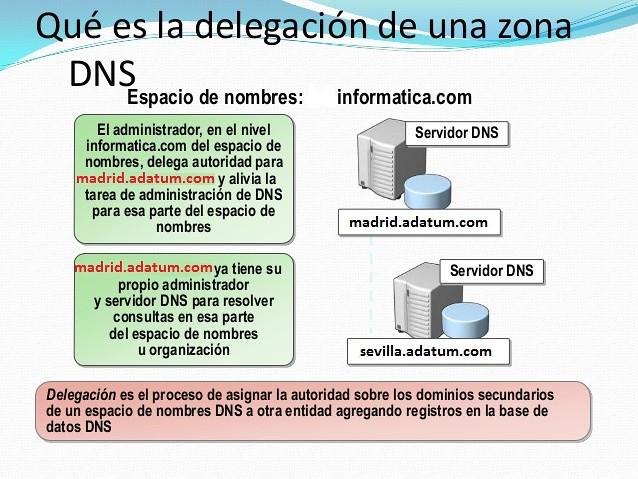 Esquema Delegación de Zona