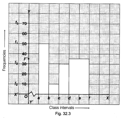 ncert-class-9-maths-lab-manual-draw-histograms-classes-equal-widths-varying-widths-3