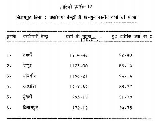 सारिणी क्रमांक 13 बिलासपुर जिला वर्षामापी केन्द्रों में मानसून कालीन वर्षा की मात्रा