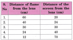 cbse-class-10-science-practical-skills-focal-length-of-concave-mirror-and-convex-lens-28