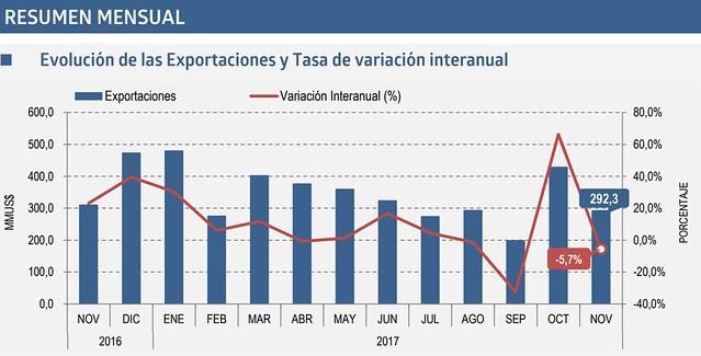 2018.01.24 Boletín Exportaciones