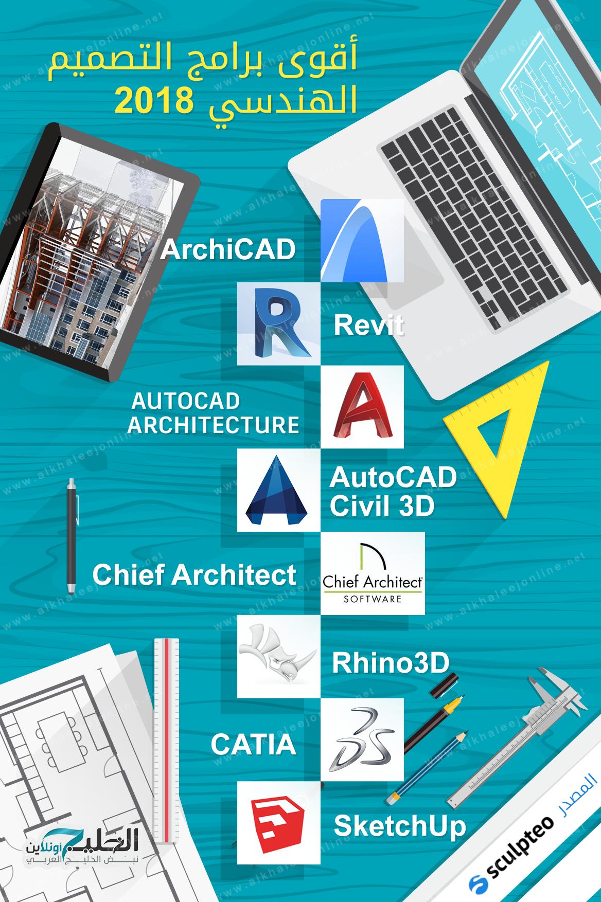 انفوجرافيك أقوى برامج التصميم الهندسي 2018