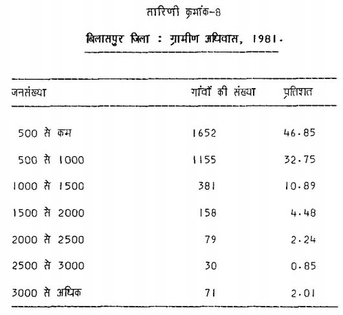 सारिणी क्र. 8 बिलासपुर जिला ग्रामीण अदिवास 1981