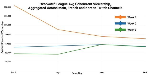 Numeri di visualizzazioni 3 della settimana della lega di Overwatch