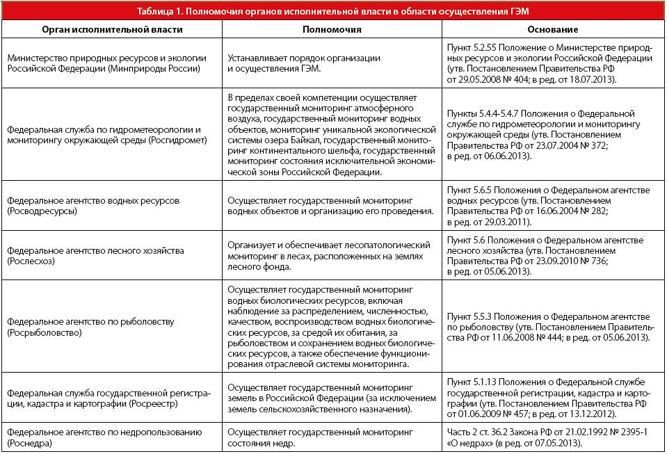 таблица иерархии контролирующих органов