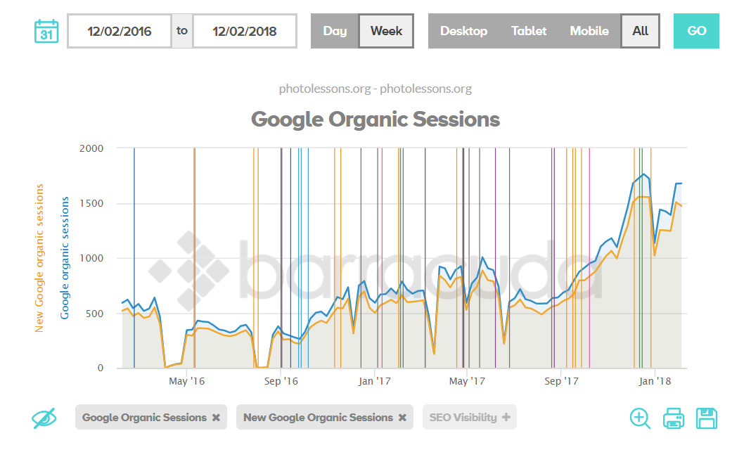 Yandex vs Google. Part one – epic end!