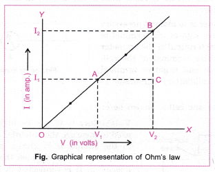 cbse-class-10-science-practical-skills-ohms-law-6