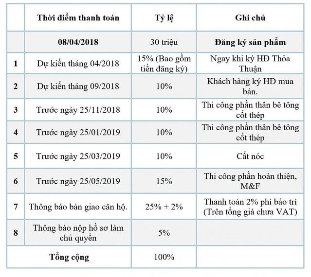 Phương thức thanh toán Saigon Skyview