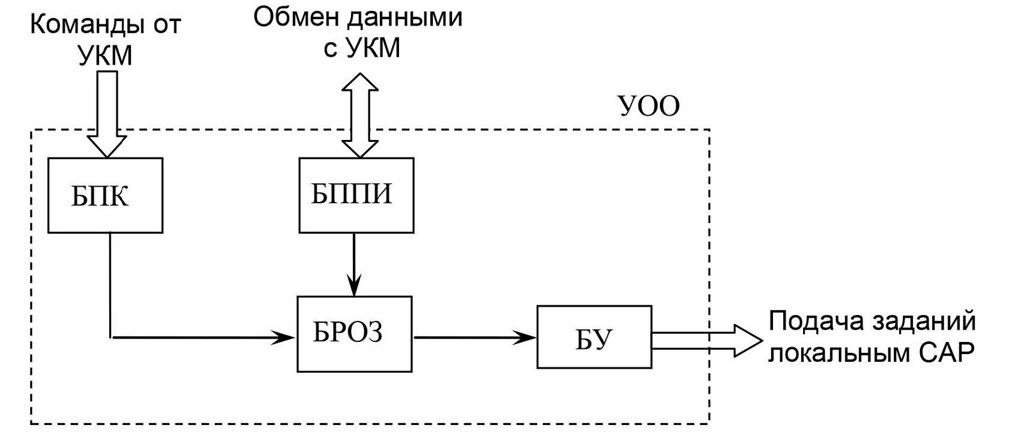 Структурная схема устройства корректировки математической модели