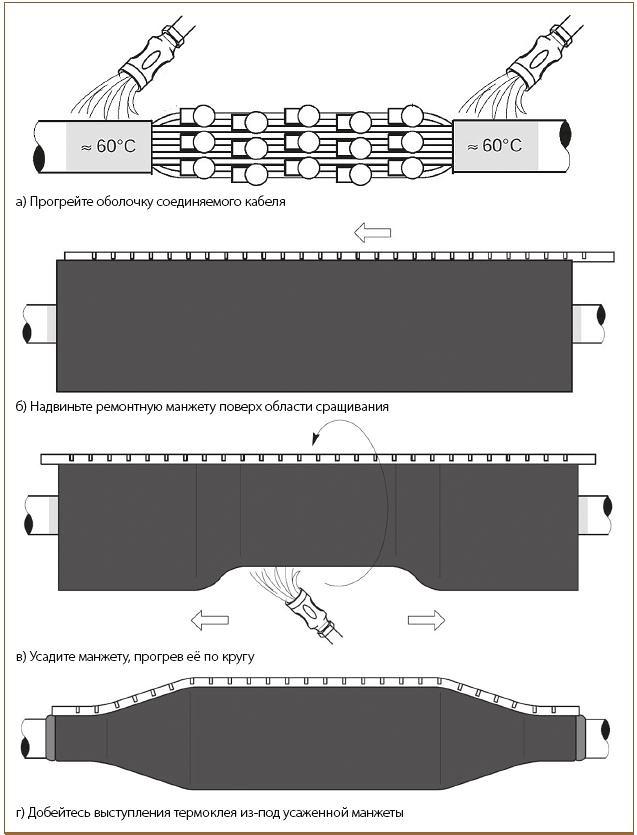 Рис. 7. Монтаж соединительной муфты при помощи термоусаживаемой манжеты 3М HDCW
