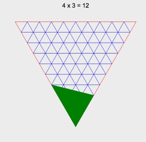 4 x 3 = 12