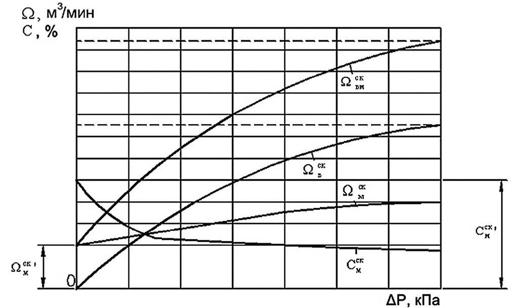 Зависимость параметров работы скважины от разрежения