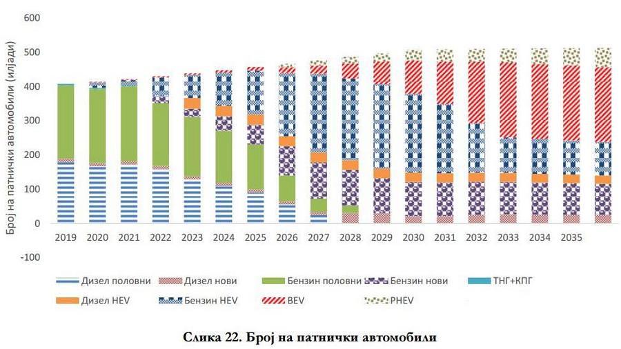 СТАТРА - број на патнички автомобили