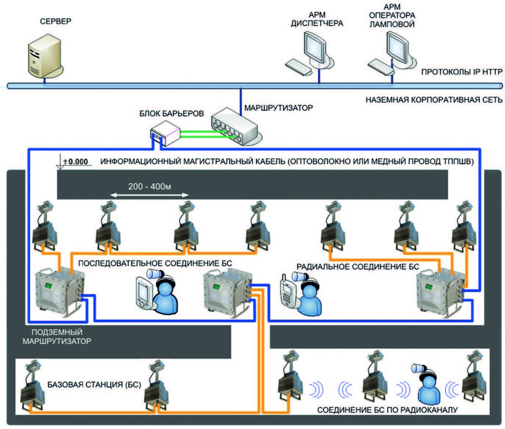 Подземная инфраструктура SBGPS
