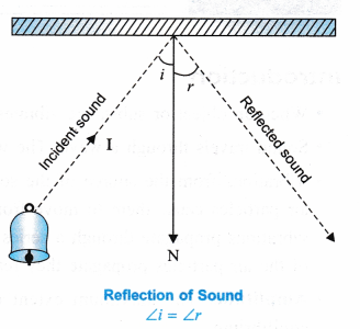 ncert-class-9-science-lab-manual-sound-1