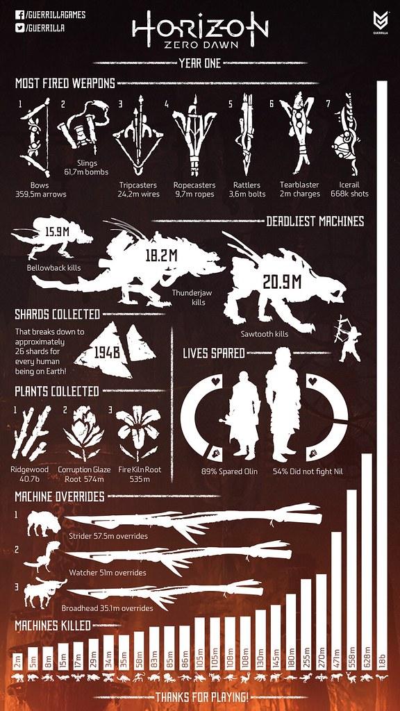 Horizon Zero Dawn 1-Year Anniversary Infographic