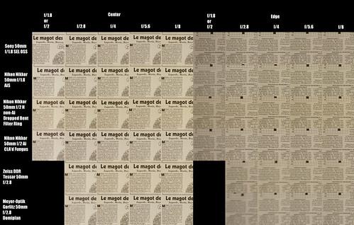 50mm lenses ~ Sony Nikkor Tessar Meyer Comparison