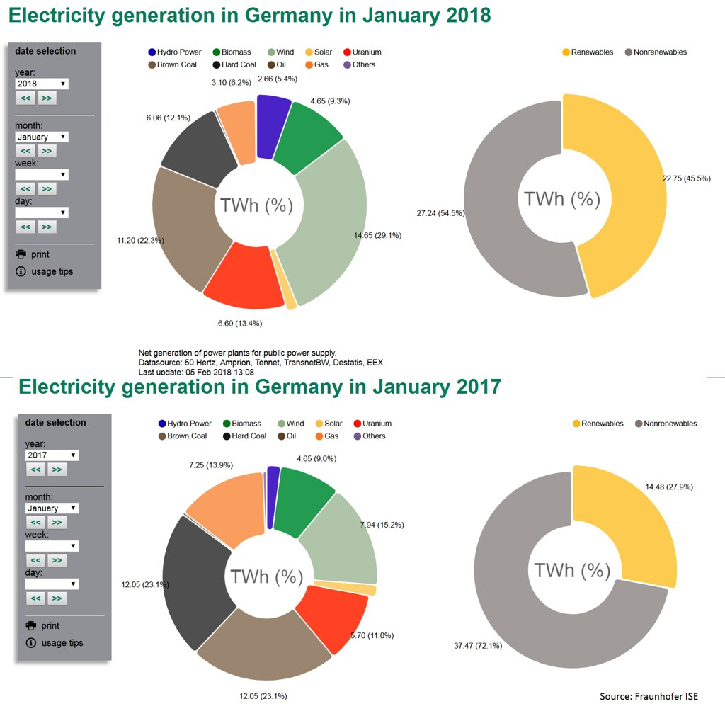 Ветер продолжает вытеснять уголь и газ из энергетики Германии
