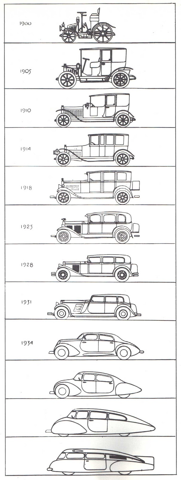 Raymond Loewy. Evolution chart of automobiles, 1933.