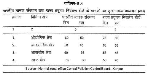 तालिका 5.4 भारतीय मानक संस्थान तथा राज्य प्रदूषण नियंत्रण बोर्ड के मानकों का तुलनात्मक अध्ययन