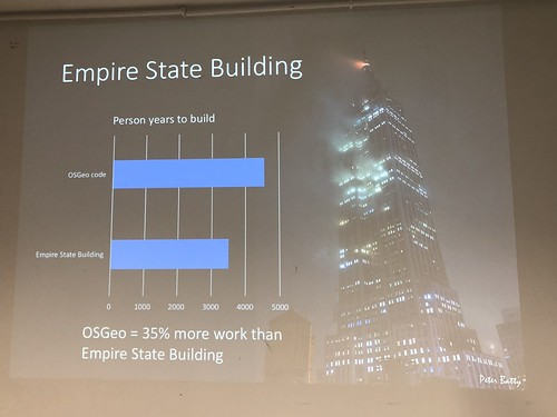 OSGeo person years > Empire State Building
