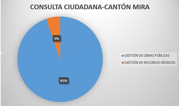 Cantón Mira