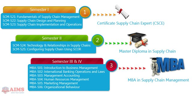 supply-chain-management-degree-online[1]