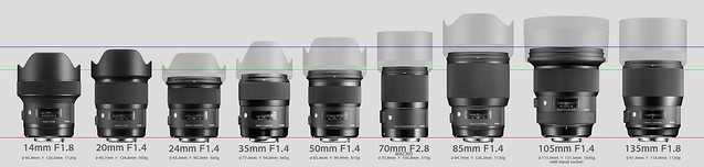 20180308_01_SIGMA DG ART Prime lens series size comparison